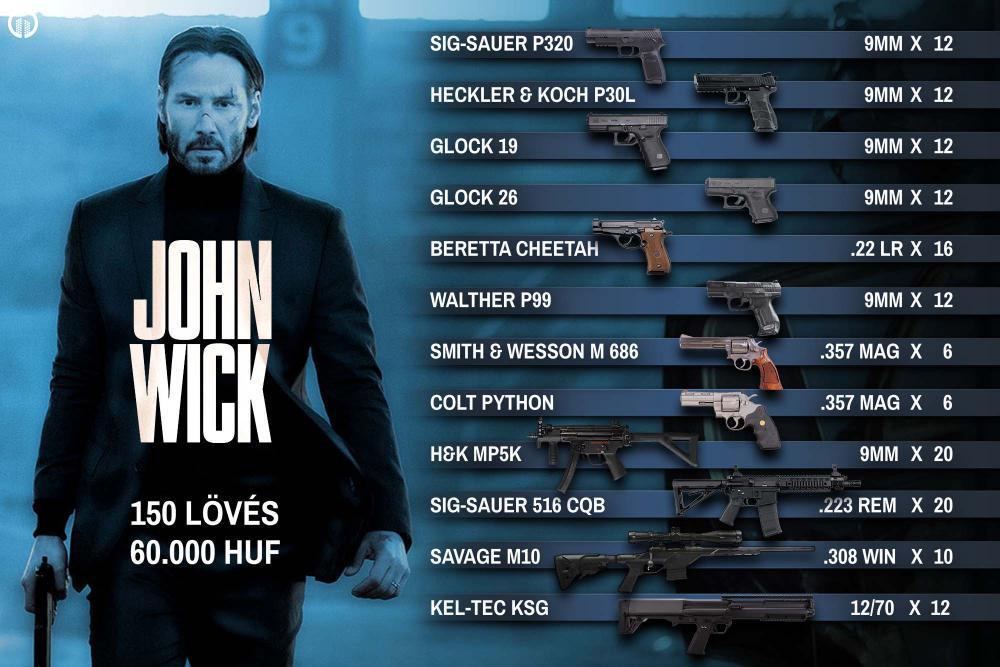 Élménylövészet | John Wick Csomag - 1.