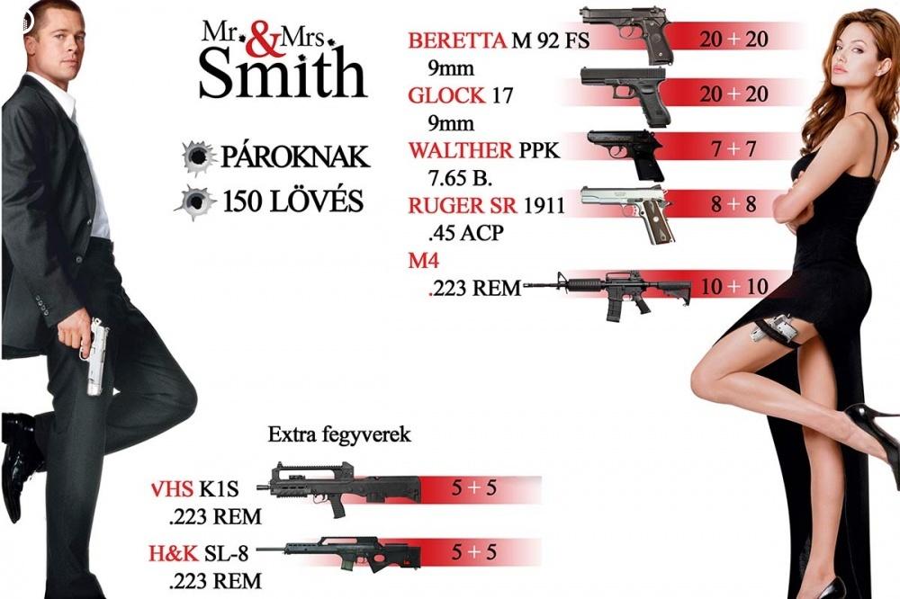 Élménylövészet | Mr. és Mrs. Smith Csomag 2 fő részére - 1.